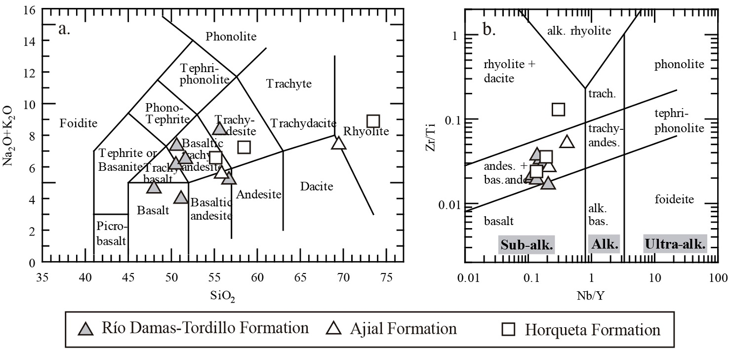 The upper jurassic volcanism of the ro damas tordillo formation 33 nbyb versus zrti classification diagram for altered volcanic rocks pearce 1996 after winchester and floyd 1977 ccuart Gallery