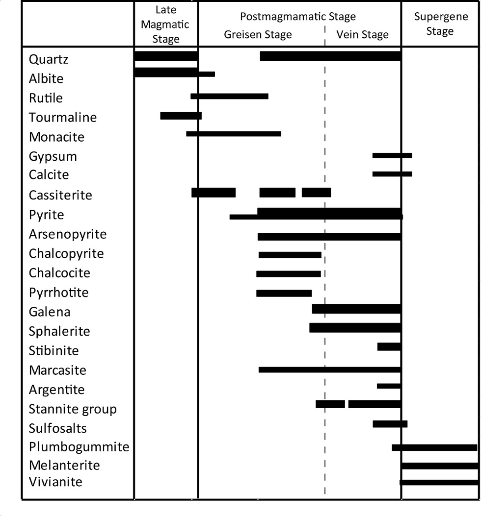 Mineral chemistry of In-bearing minerals in the Santa Fe
